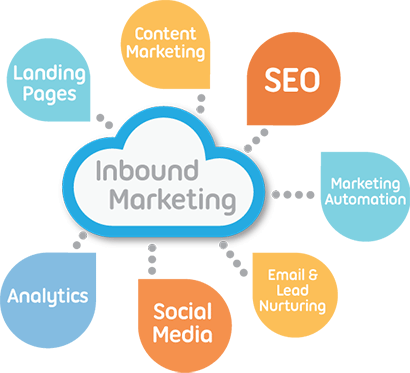 Inbound Marketing Services In Cleveland OH Quez Media Marketing - Inbound marketing services